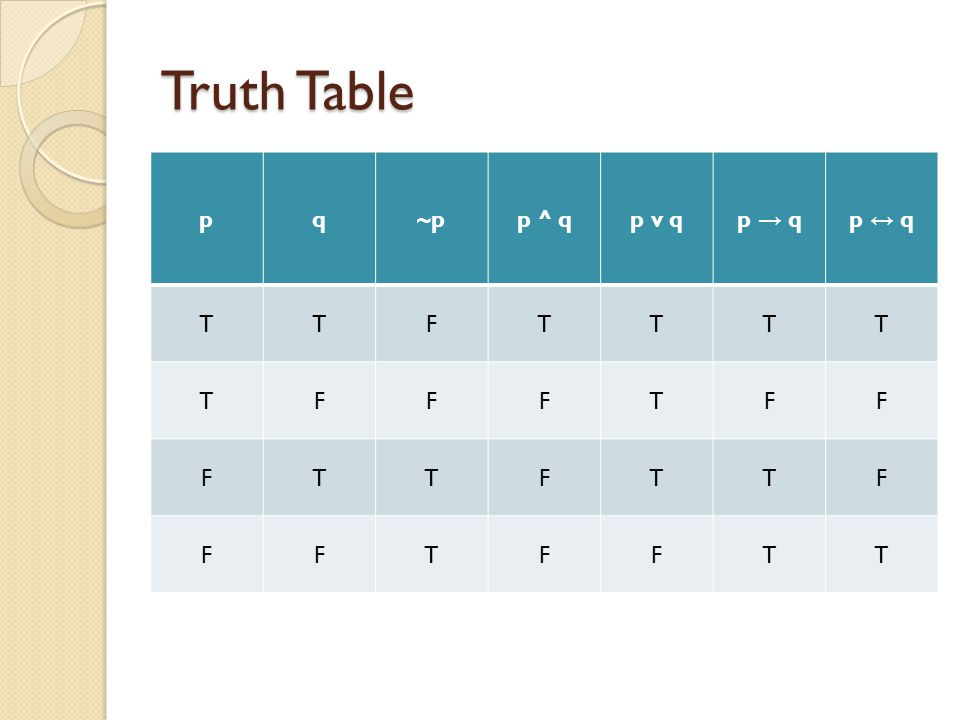Truth Table p q ~p p ^ q p v q p → q p ↔ q T F