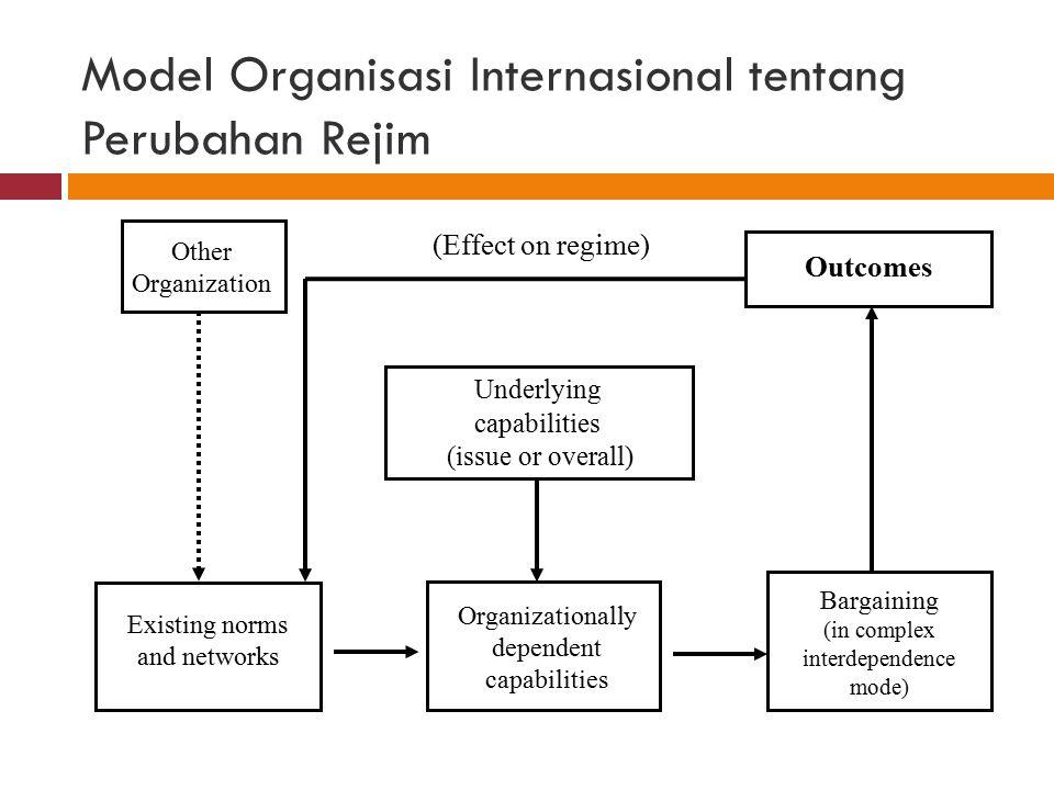 Model Organisasi Internasional tentang Perubahan Rejim