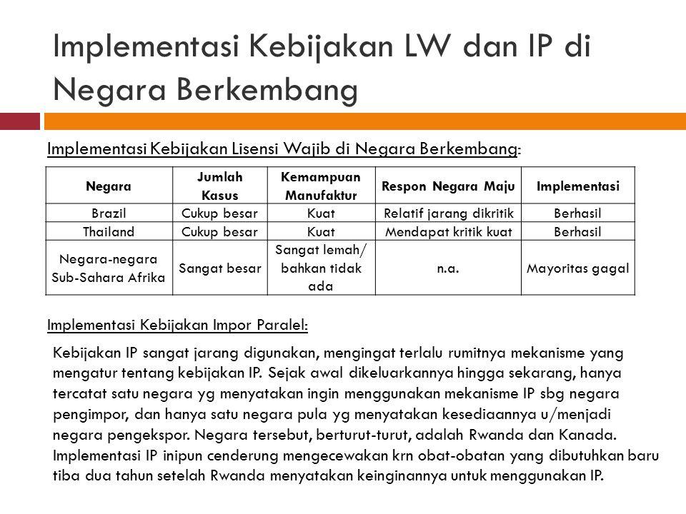 Implementasi Kebijakan LW dan IP di Negara Berkembang