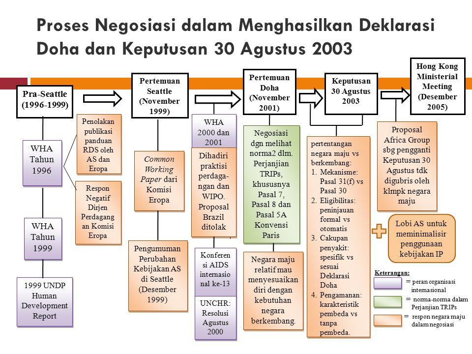 Proses Negosiasi dalam Menghasilkan Deklarasi Doha dan Keputusan 30 Agustus 2003