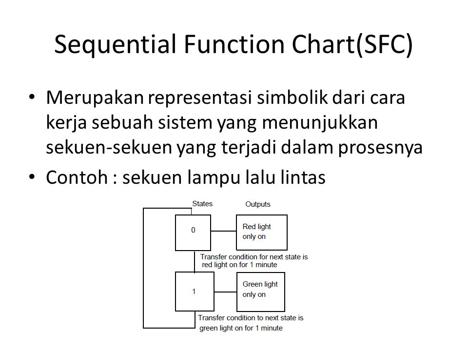 Sequential Function Chart(SFC)
