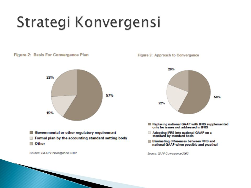 Strategi Konvergensi