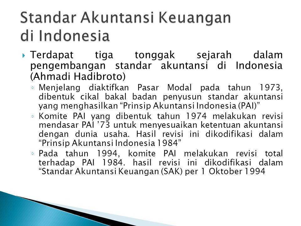 Standar Akuntansi Keuangan di Indonesia