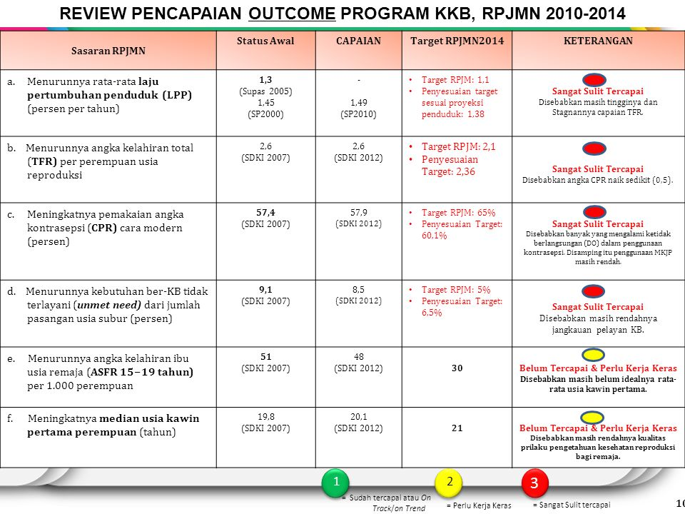 REVIEW PENCAPAIAN OUTCOME PROGRAM KKB, RPJMN 2010-2014