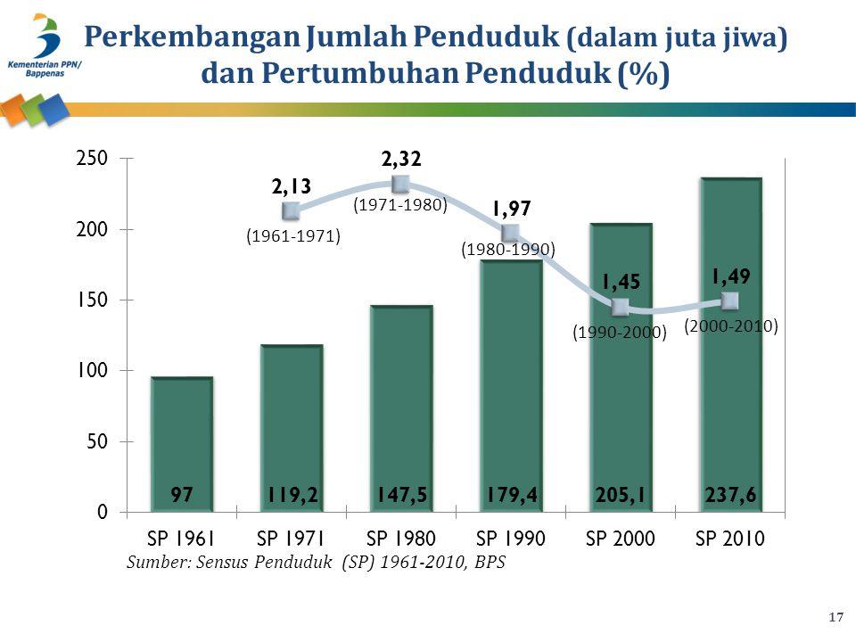 Perkembangan Jumlah Penduduk (dalam juta jiwa) dan Pertumbuhan Penduduk (%)
