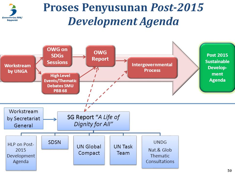 Proses Penyusunan Post-2015 Development Agenda