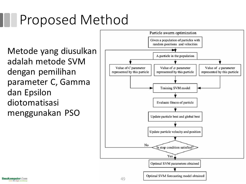 Proposed Method Metode yang diusulkan adalah metode SVM dengan pemilihan parameter C, Gamma dan Epsilon diotomatisasi menggunakan PSO.