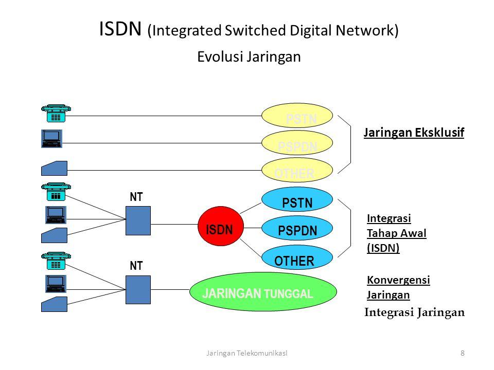 ISDN (Integrated Switched Digital Network) Evolusi Jaringan