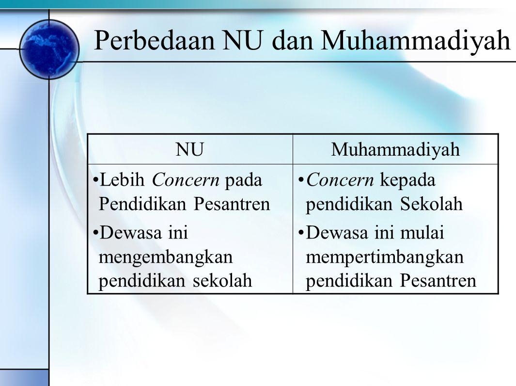Perbedaan NU dan Muhammadiyah