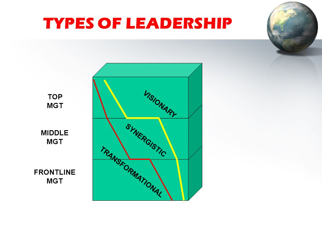 TYPES OF LEADERSHIP TOP MGT VISIONARY MIDDLE MGT SYNERGISTIC