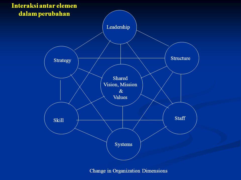 Interaksi antar elemen dalam perubahan