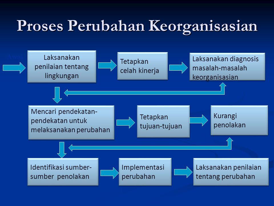 Proses Perubahan Keorganisasian