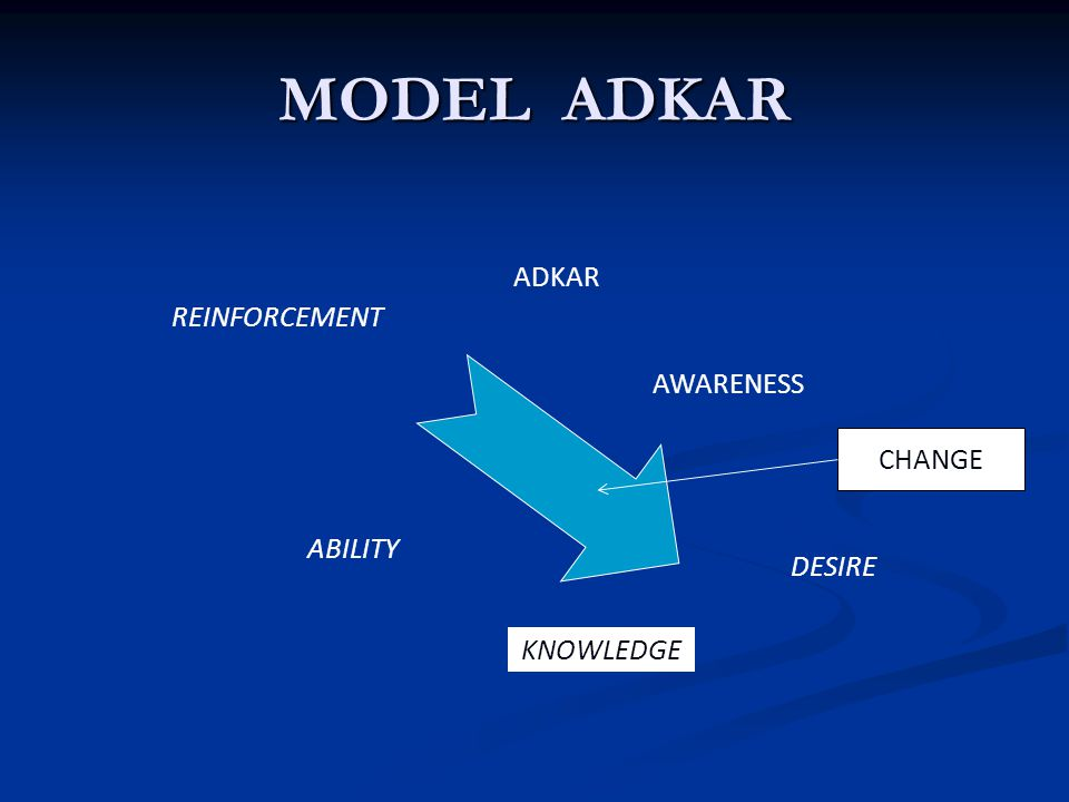 MODEL ADKAR ADKAR REINFORCEMENT AWARENESS CHANGE ABILITY DESIRE
