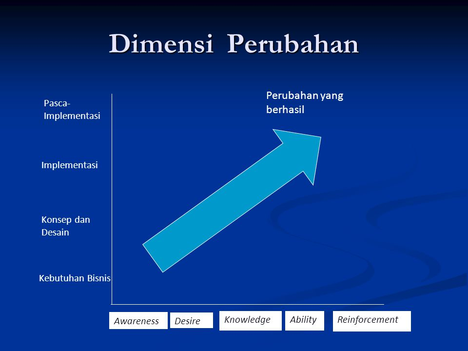 Dimensi Perubahan Perubahan yang berhasil Pasca-Implementasi
