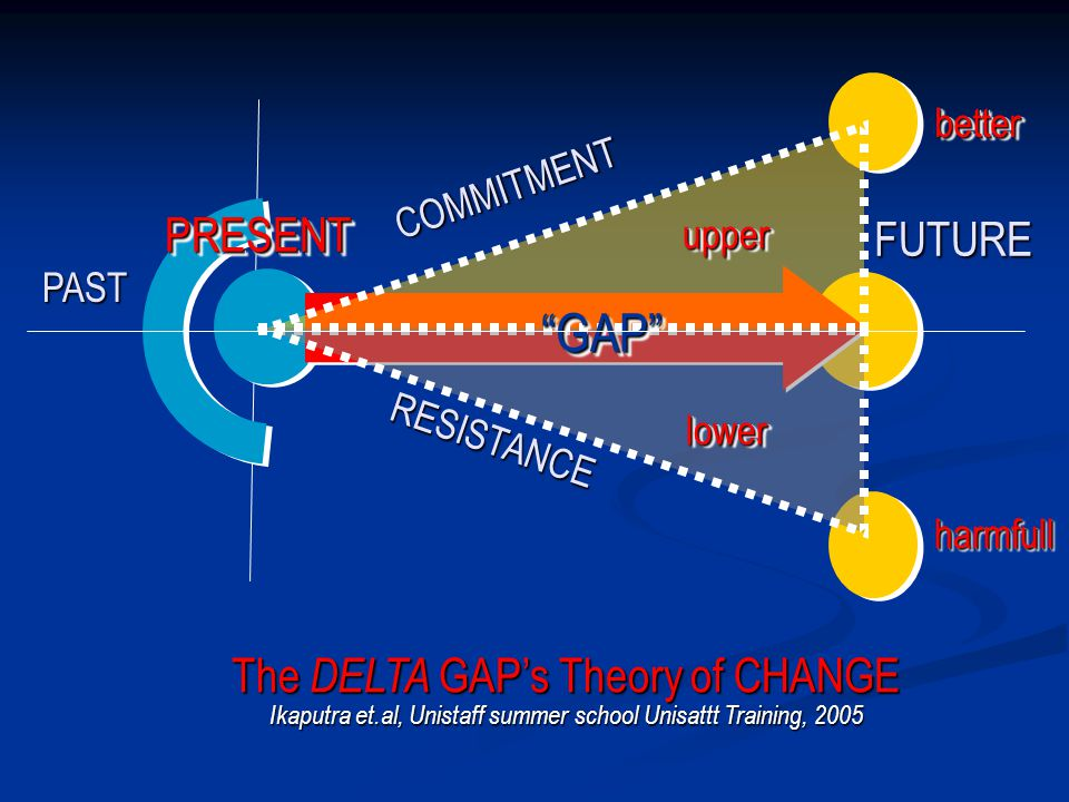 better COMMITMENT. upper. FUTURE. PRESENT. PAST. GAP lower. RESISTANCE. harmfull.