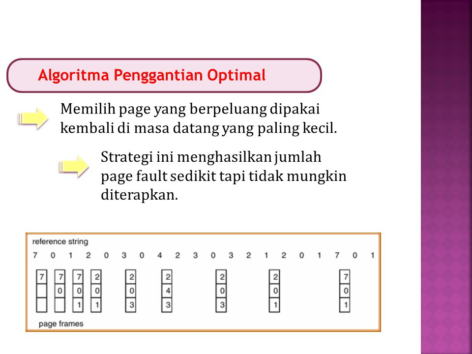 Algoritma Penggantian Optimal