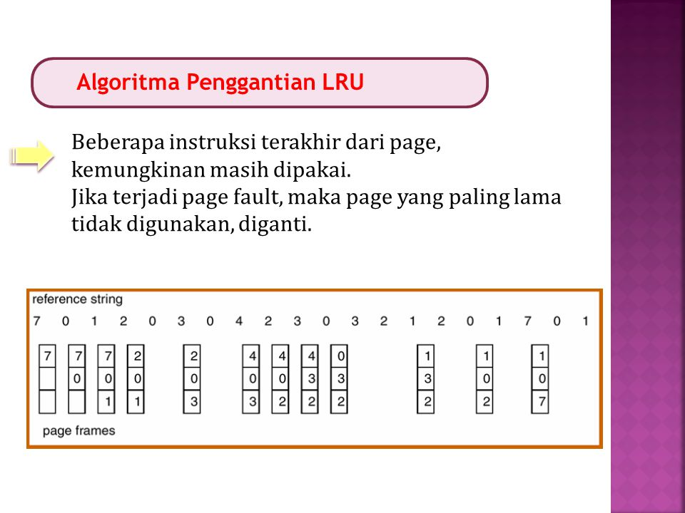 Algoritma Penggantian LRU