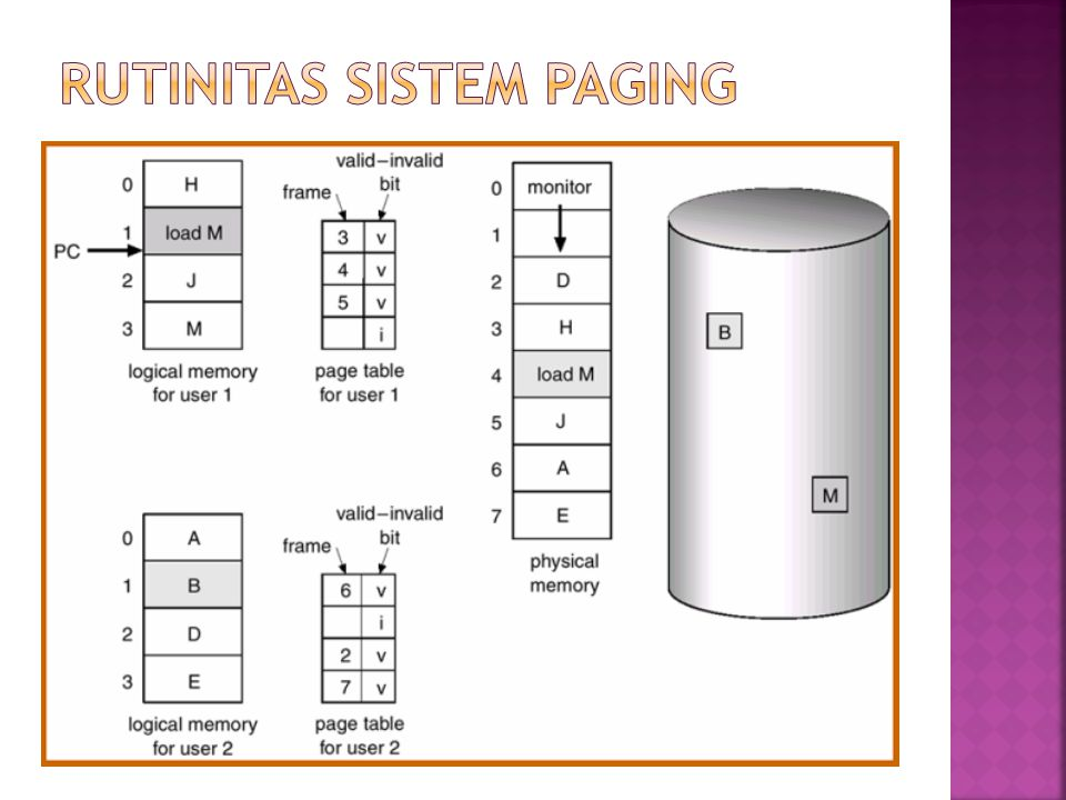 Rutinitas Sistem Paging