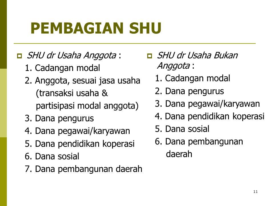 PEMBAGIAN SHU SHU dr Usaha Anggota : 1. Cadangan modal