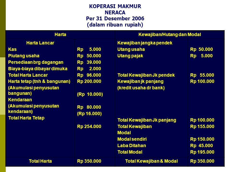 KOPERASI MAKMUR NERACA Per 31 Desember 2006 (dalam ribuan rupiah)