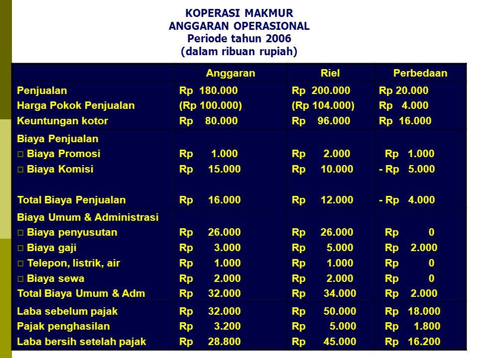 KOPERASI MAKMUR ANGGARAN OPERASIONAL Periode tahun 2006 (dalam ribuan rupiah)