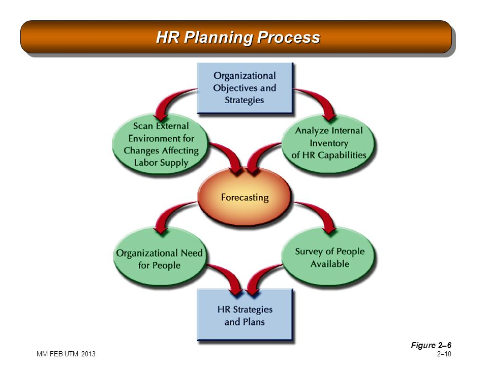 HR Planning Process Figure 2–6 MM FEB UTM 2013
