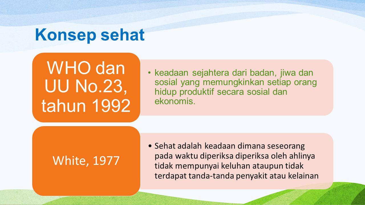 Konsep sehat WHO dan UU No.23, tahun 1992.