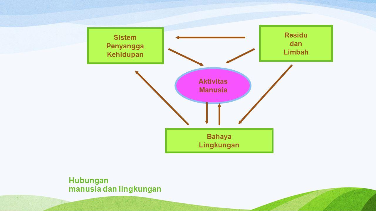 Hubungan manusia dan lingkungan