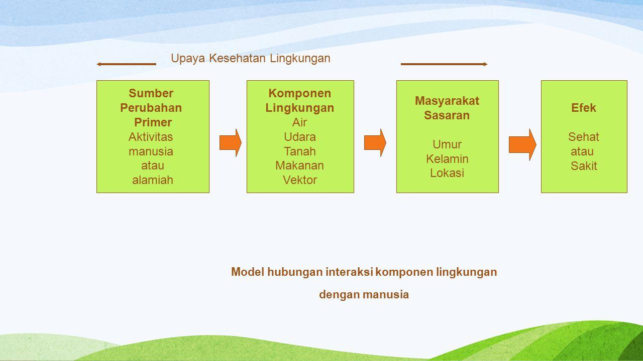 Model hubungan interaksi komponen lingkungan