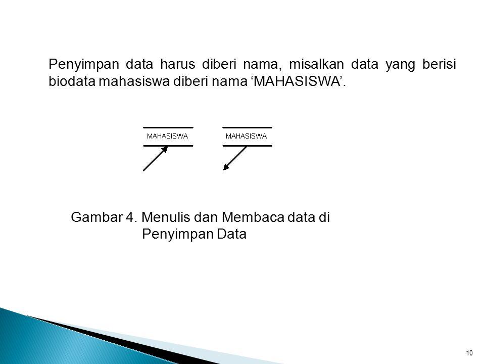 Gambar 4. Menulis dan Membaca data di Penyimpan Data