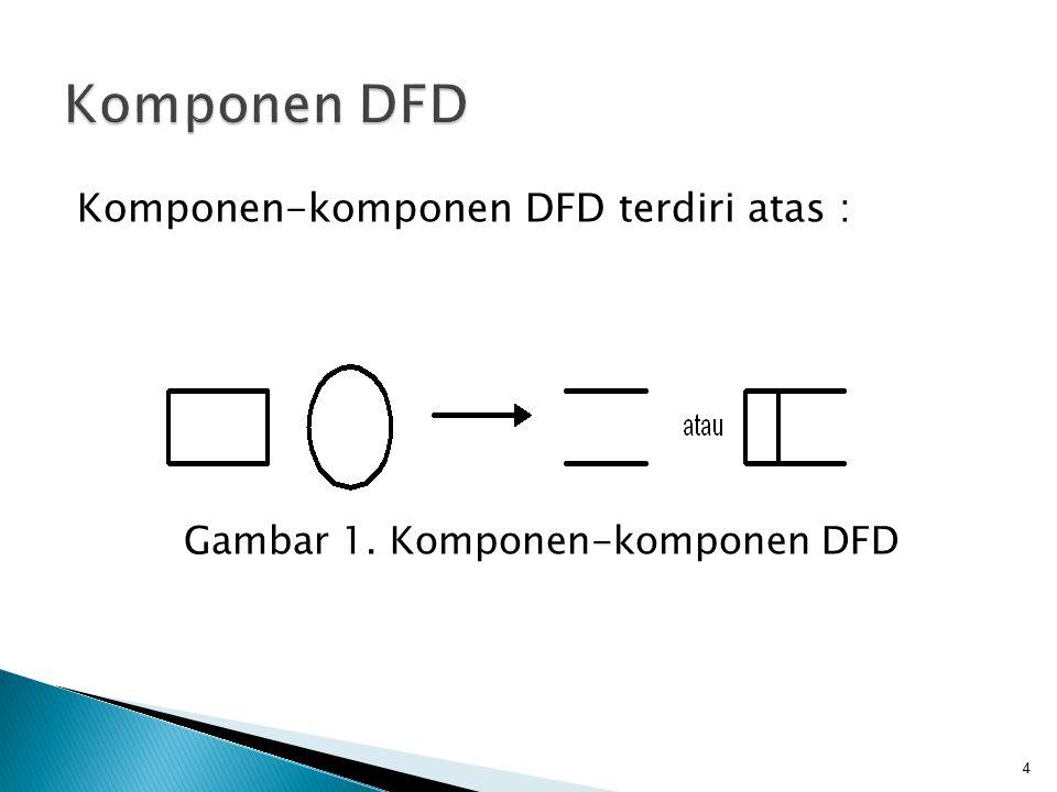 Gambar 1. Komponen-komponen DFD