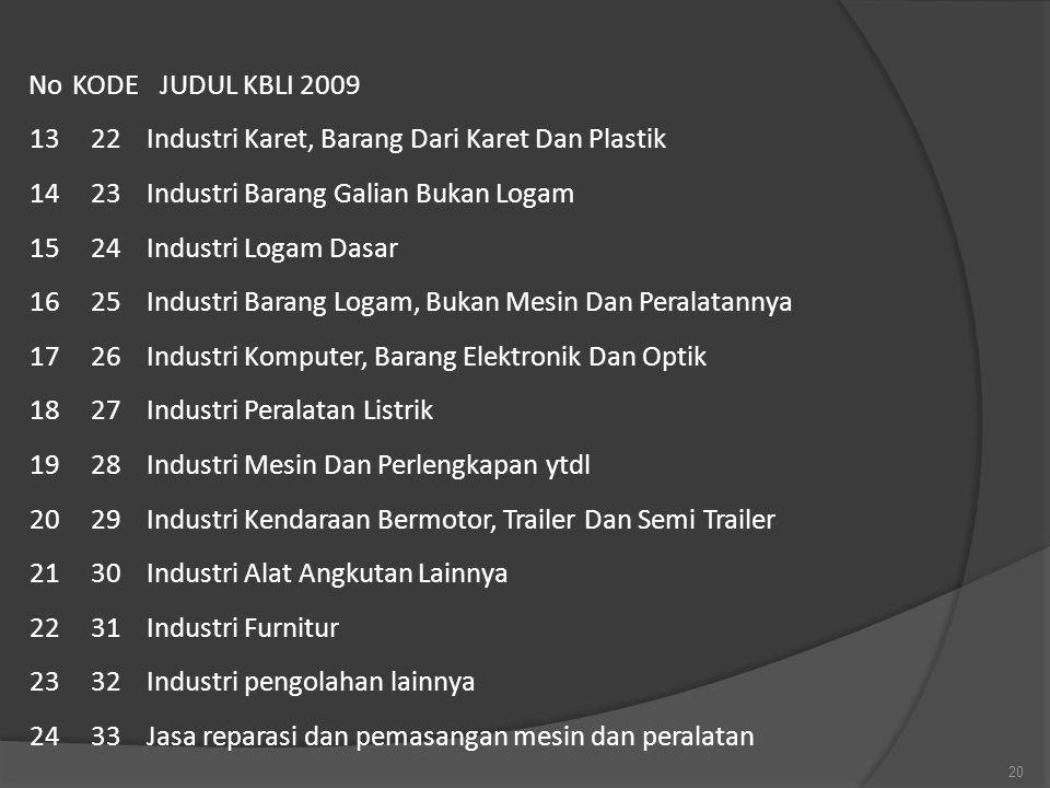 No KODE. JUDUL KBLI 2009. 13. 22. Industri Karet, Barang Dari Karet Dan Plastik. 14. 23. Industri Barang Galian Bukan Logam.