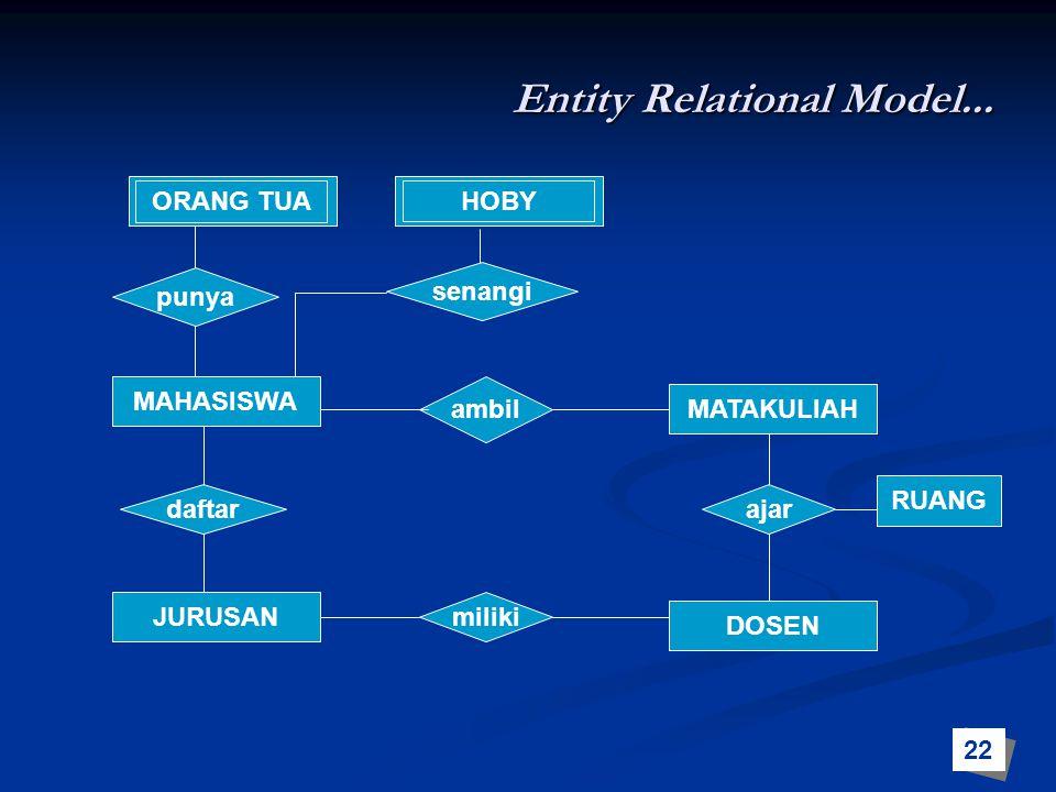 Entity Relational Model...