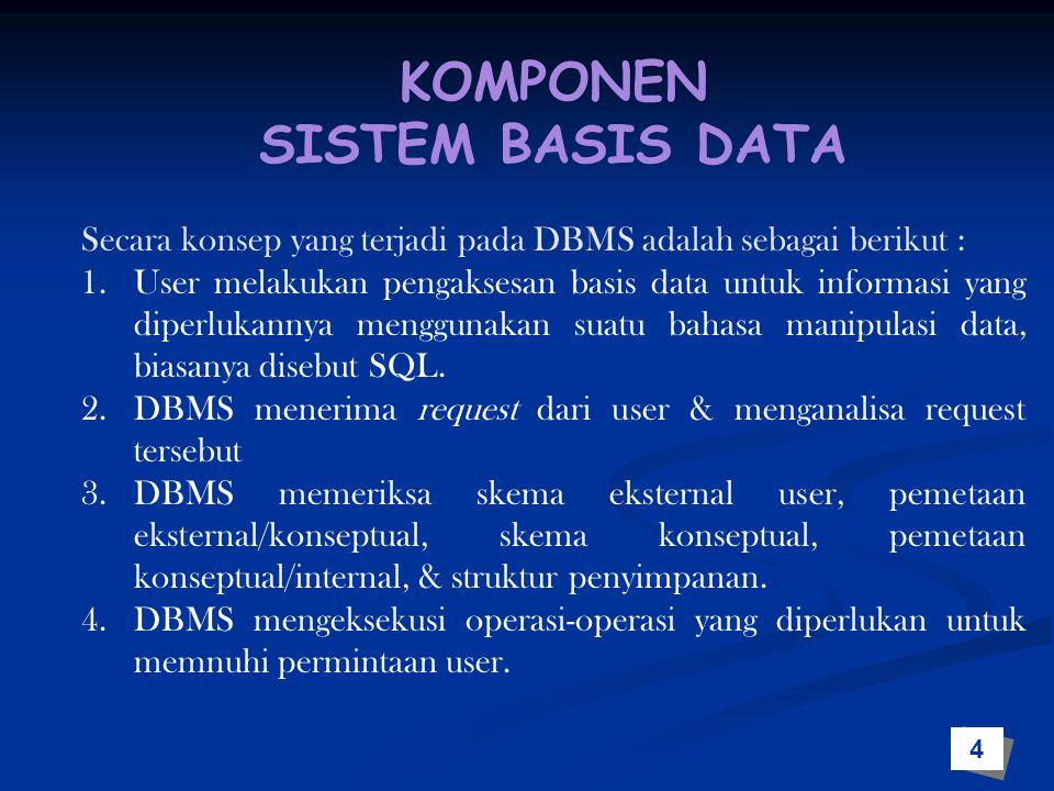 KOMPONEN SISTEM BASIS DATA