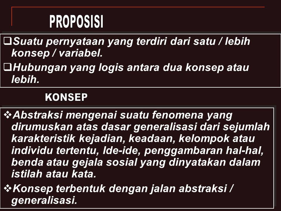 PROPOSISI Suatu pernyataan yang terdiri dari satu / lebih konsep / variabel. Hubungan yang logis antara dua konsep atau lebih.