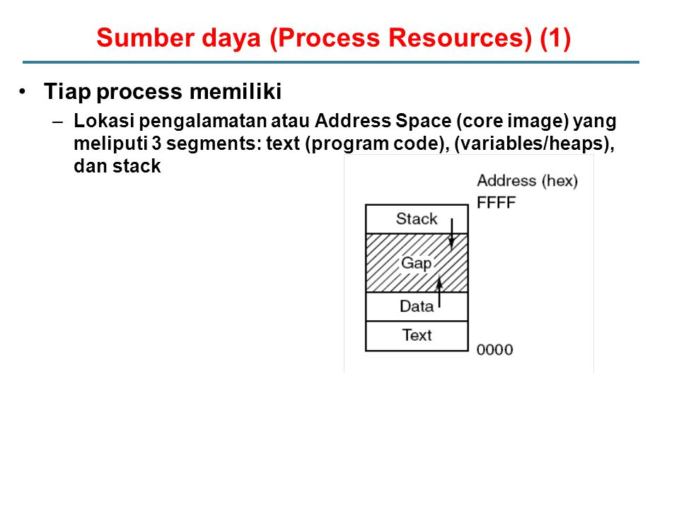 Sumber daya (Process Resources) (1)