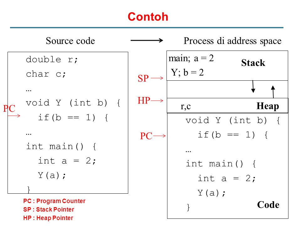 Contoh Source code Process di address space main; a = 2 double r;
