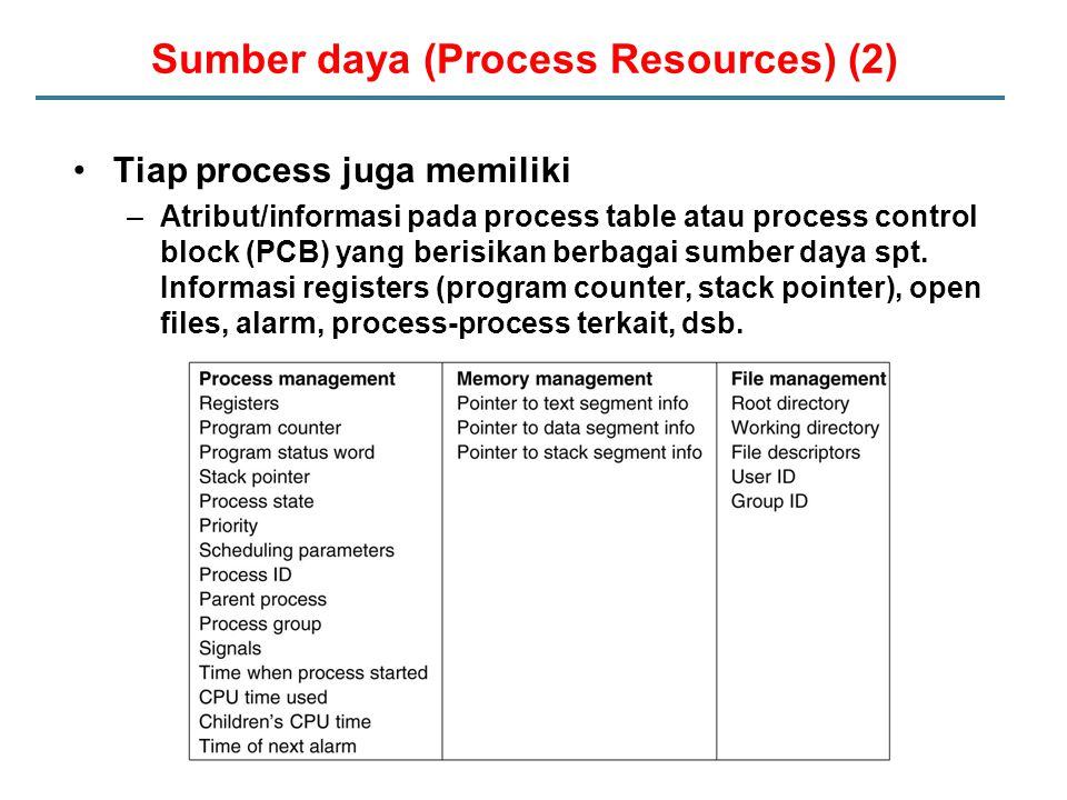 Sumber daya (Process Resources) (2)