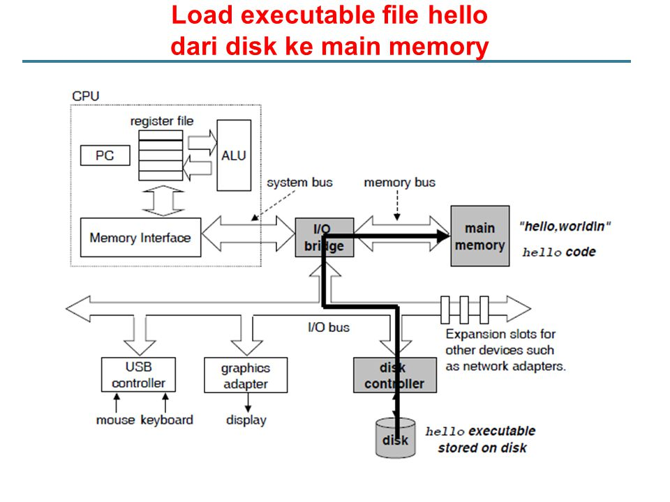 Load executable file hello dari disk ke main memory