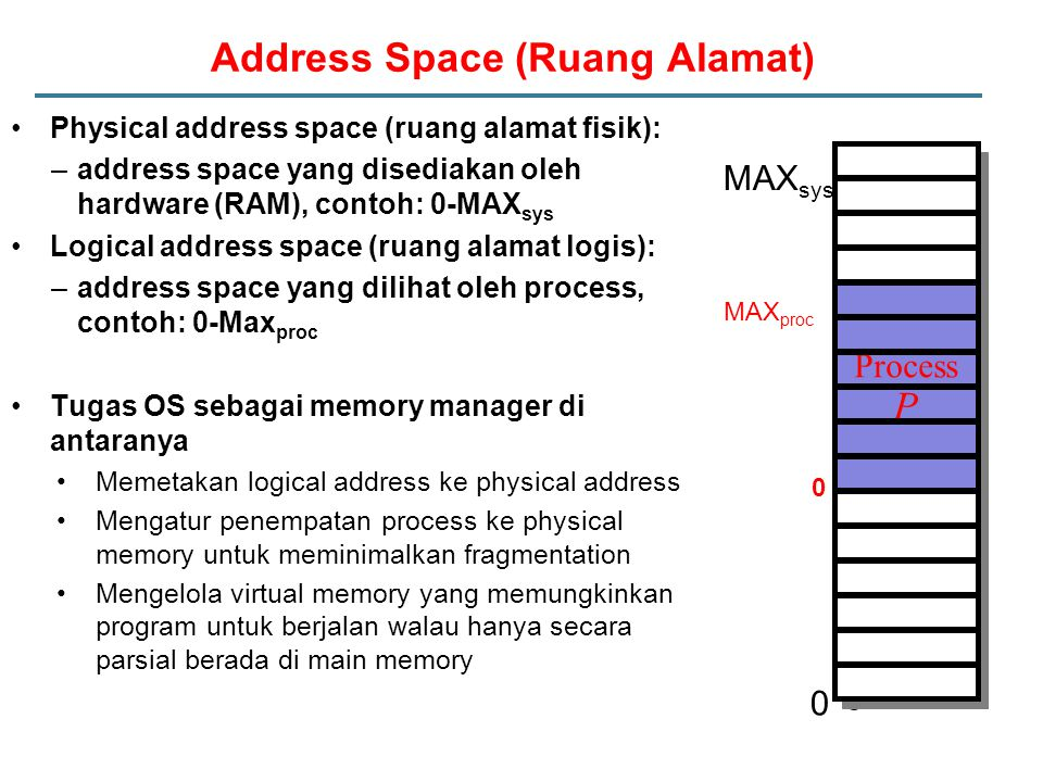 Address Space (Ruang Alamat)