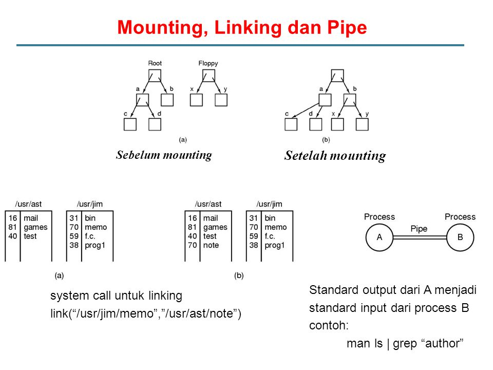 Mounting, Linking dan Pipe