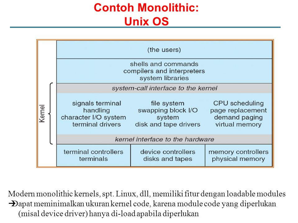 Contoh Monolithic: Unix OS