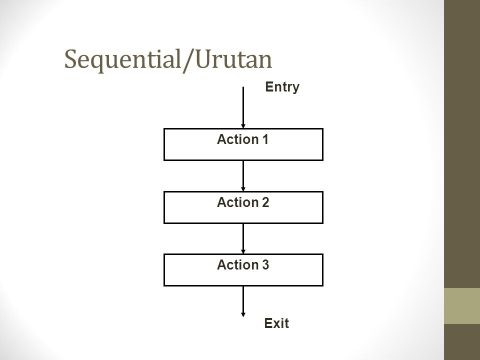 Sequential/Urutan Action 1 Action 2 Action 3 Entry Exit