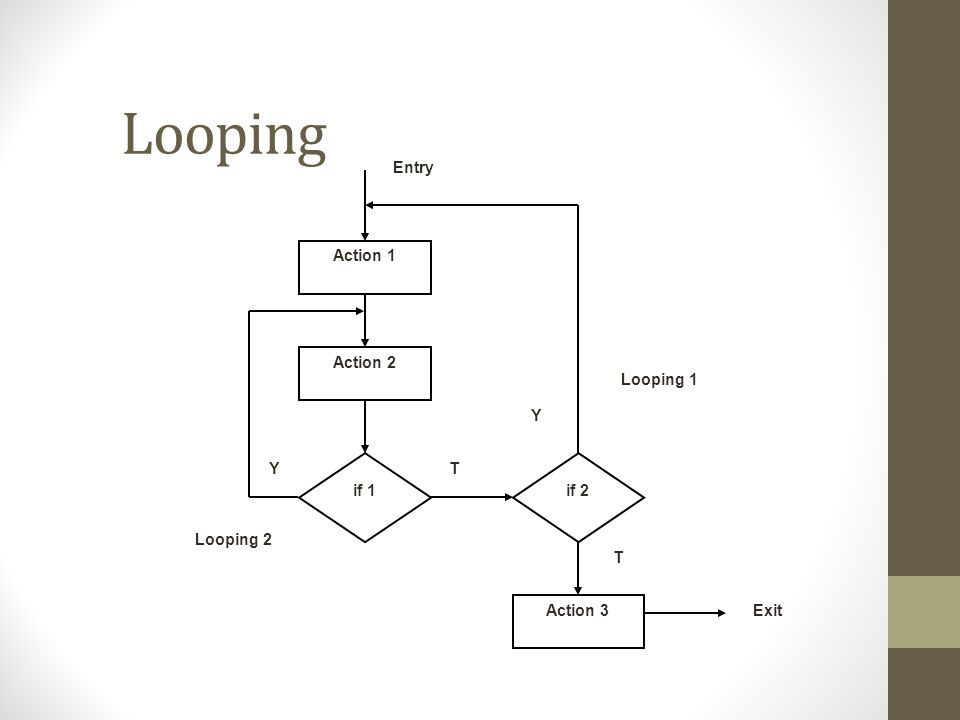 Looping Action 1 Action 2 Action 3 Entry Exit if 1 if 2 Looping 1