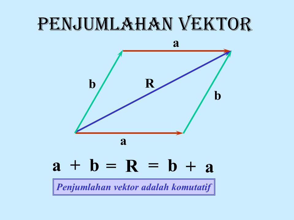 PENJUMLAHAN VEKTOR a + b = R = b + a a b R b a
