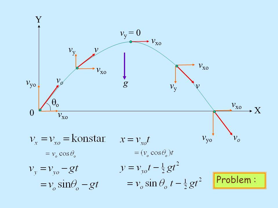 Y vy = 0 vxo vy v vxo vxo vo vyo g vy v qo vxo X vxo vyo vo Problem :