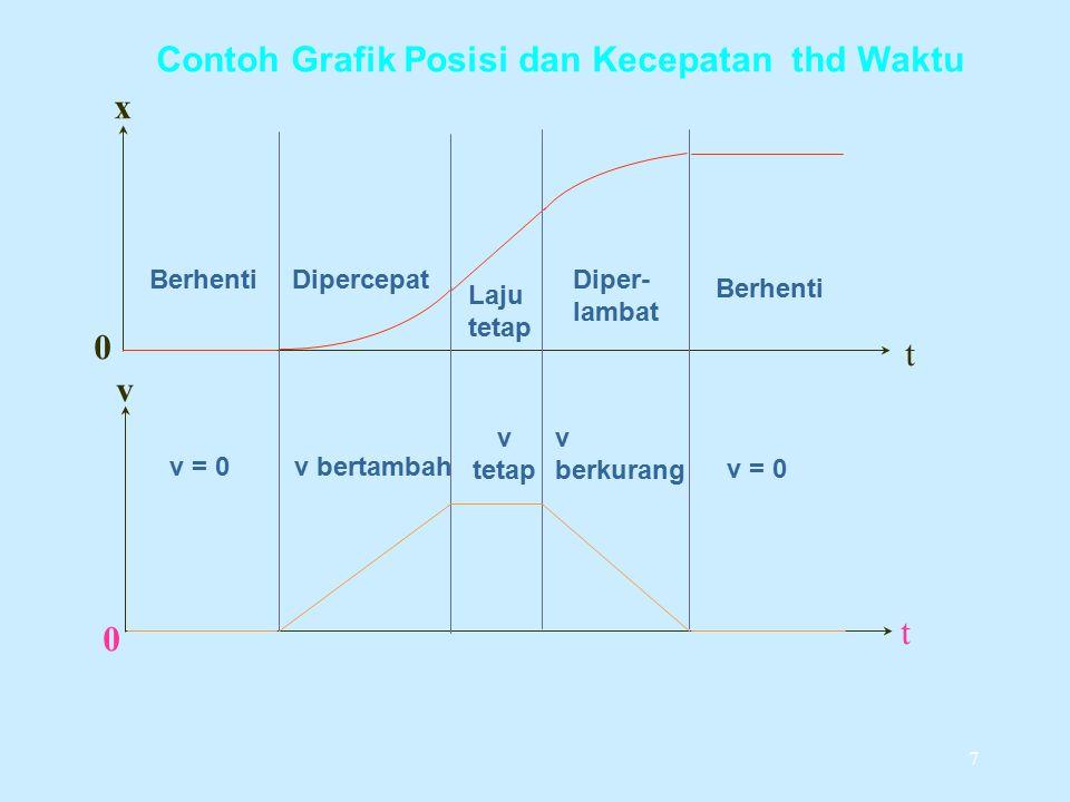 Contoh Grafik Posisi dan Kecepatan thd Waktu x