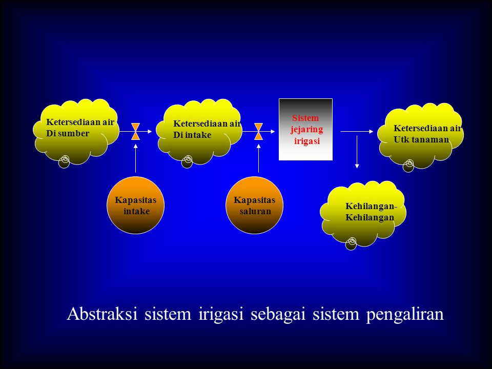 Abstraksi sistem irigasi sebagai sistem pengaliran