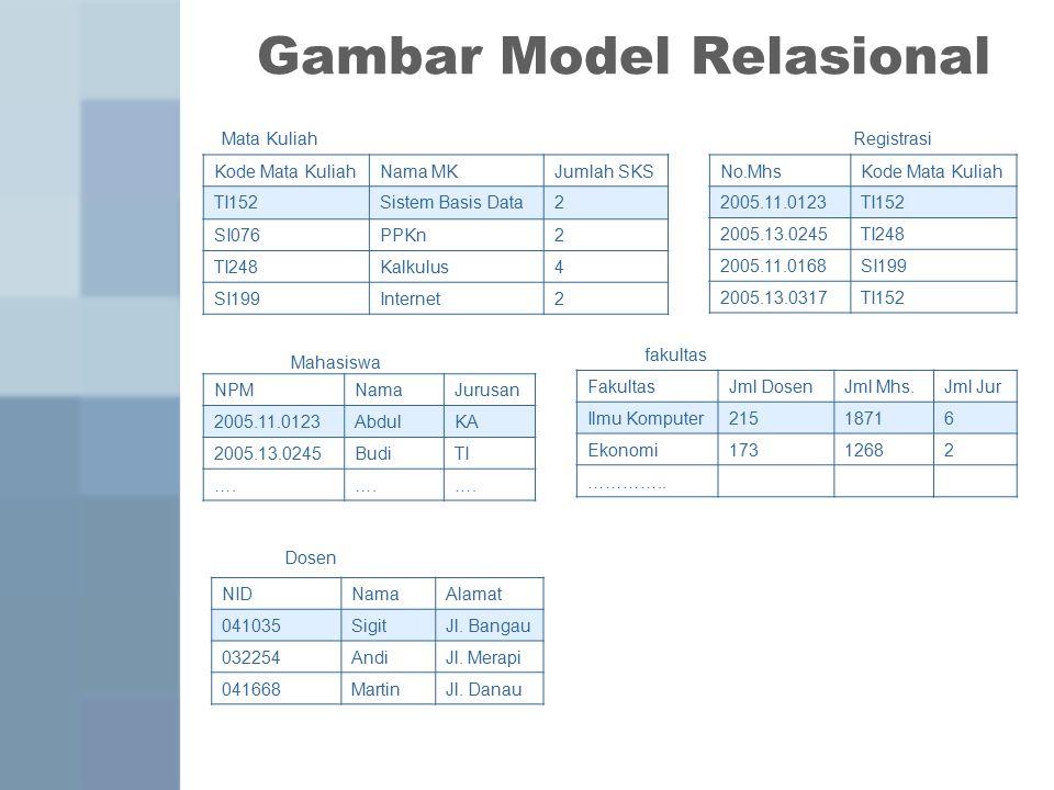 Gambar Model Relasional