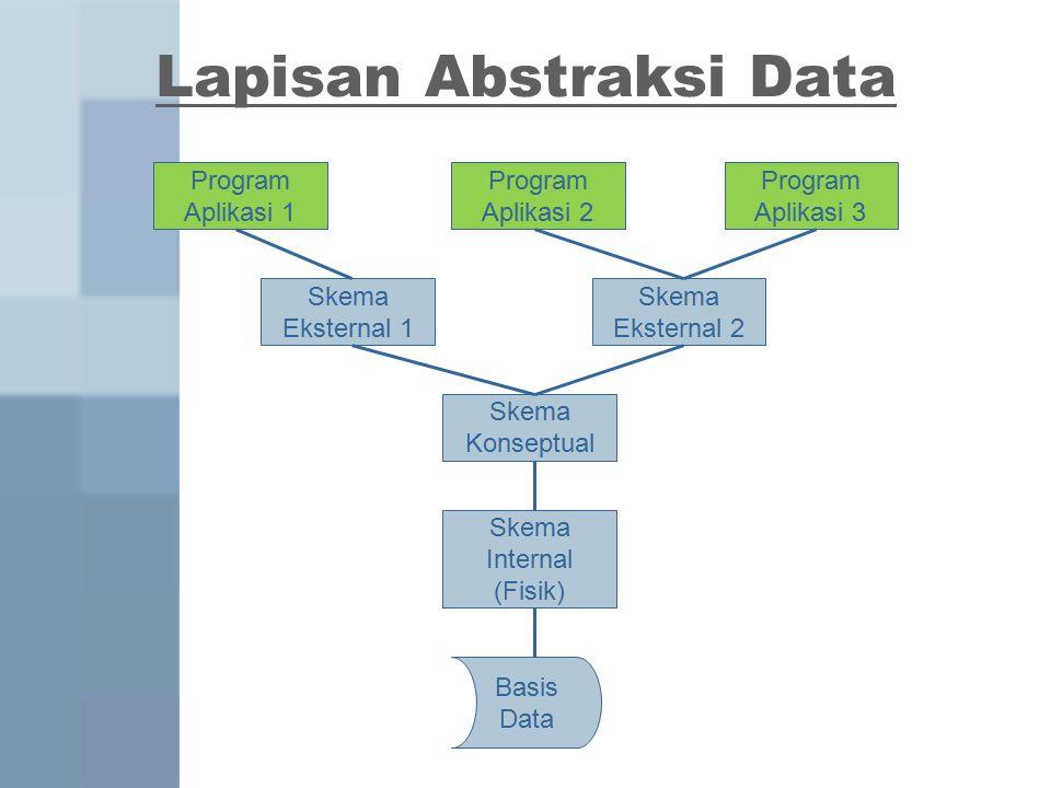 Lapisan Abstraksi Data